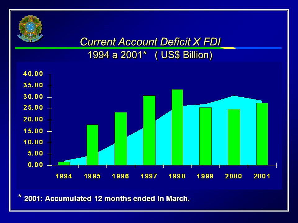 Current Account Deficit X FDI 1994 a 2001* ( US$ Billion) Current Account Deficit X FDI 1994 a 2001* ( US$ Billion) * 2001: Accumulated 12 months ended in March.