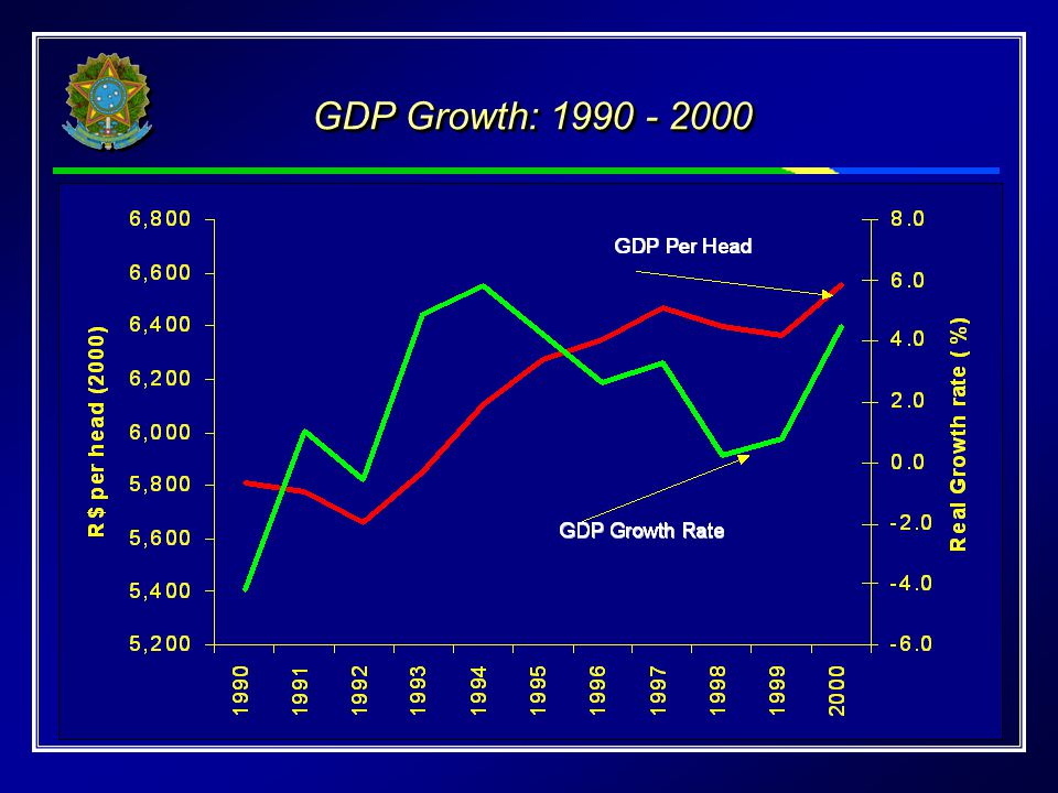GDP Growth: 1990 - 2000