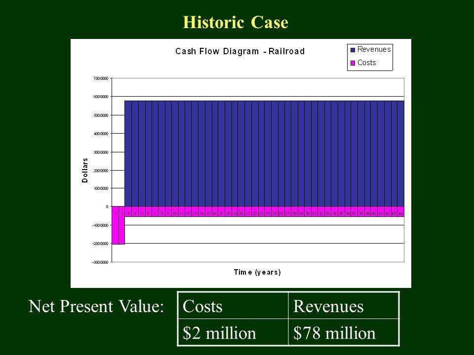 Net Present Value:CostsRevenues $2 million$78 million Historic Case