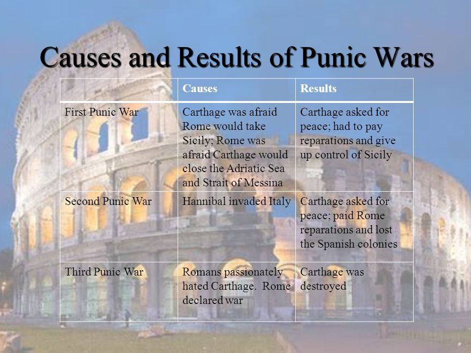 Causes and Results of Punic Wars CausesResults First Punic WarCarthage was afraid Rome would take Sicily; Rome was afraid Carthage would close the Adr
