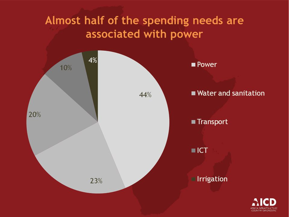 Almost half of the spending needs are associated with power