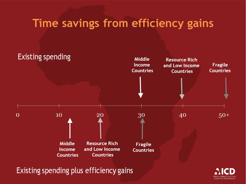 Time savings from efficiency gains
