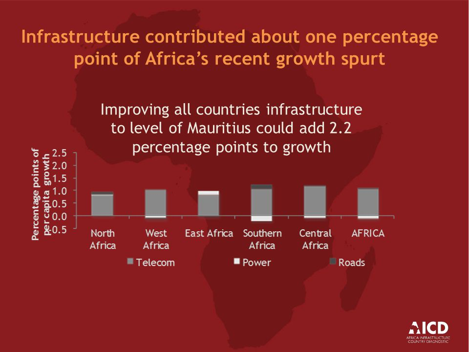 Infrastructure gap with respect to South Asia has been widening over time