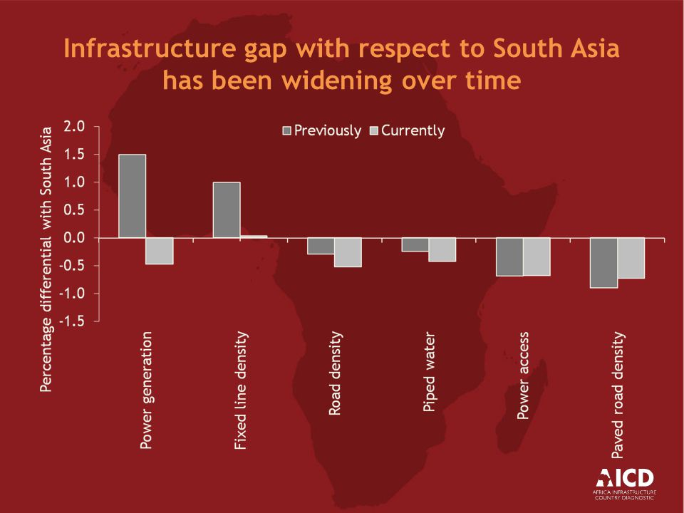 Africa's infrastructure services several times more expensive than elsewhere