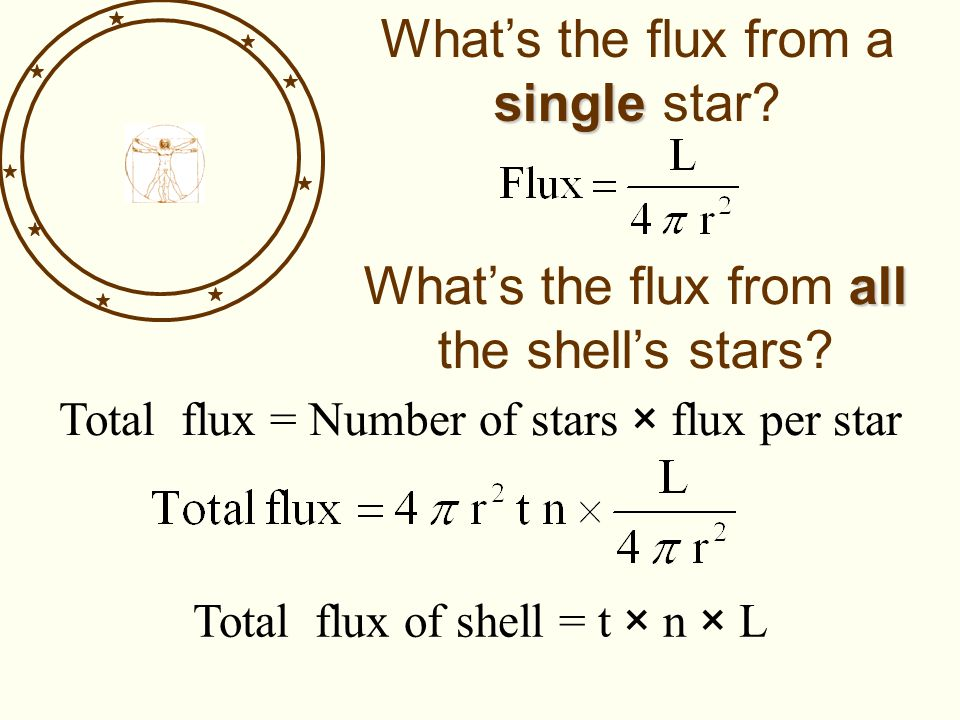 single What's the flux from a single star? all What's the flux from all the shell's stars? Total flux = Number of stars × flux per star Total flux of