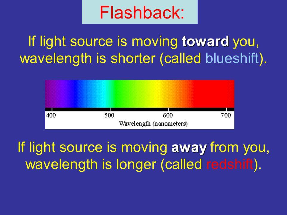 toward If light source is moving toward you, wavelength is shorter (called blueshift). away If light source is moving away from you, wavelength is lon