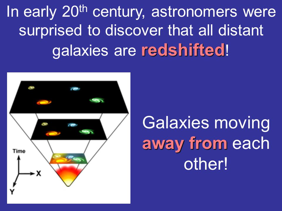 redshifted In early 20 th century, astronomers were surprised to discover that all distant galaxies are redshifted .