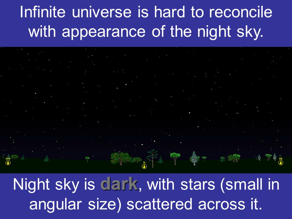 Olbers' paradox The night sky is dark. This statement is called Olbers' paradox, after astronomer who discussed the subject in 1823.