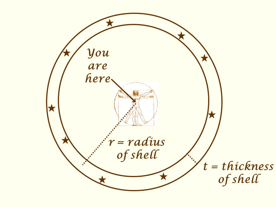 You are here r = radius of shell t = thickness of shell