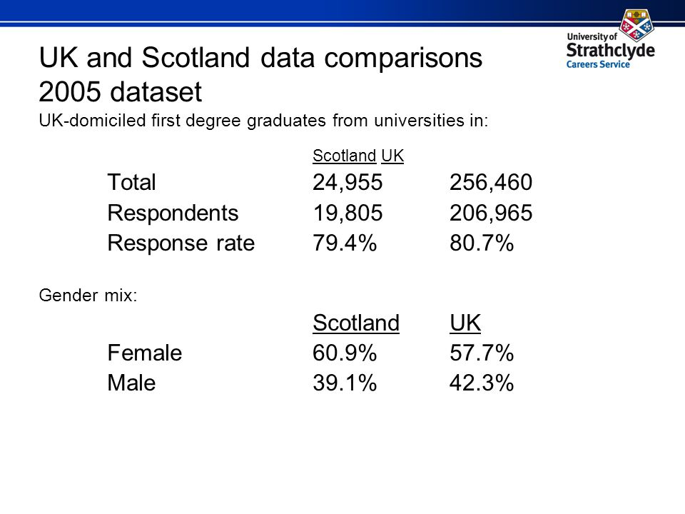 UK and Scotland data comparisons 2005 dataset UK-domiciled first degree graduates from universities in: ScotlandUK Total24,955256,460 Respondents19,805206,965 Response rate79.4%80.7% Gender mix: ScotlandUK Female60.9%57.7% Male39.1%42.3%
