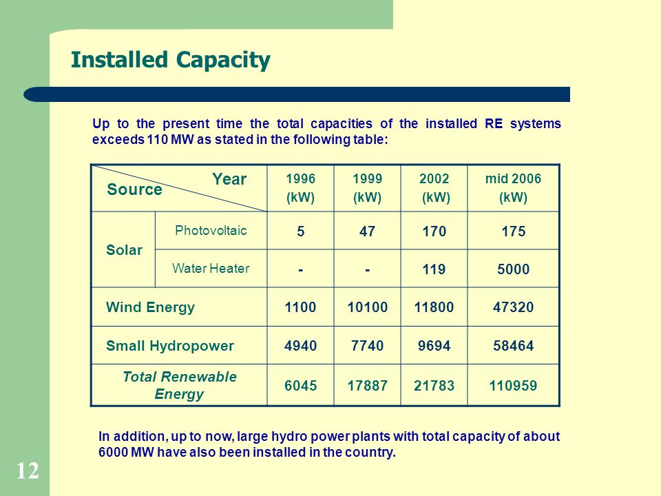 12 Installed Capacity Year Source 1996 (kW) 1999 (kW) 2002 (kW) mid 2006 (kW) Solar Photovoltaic 547170175 Water Heater --1195000 Wind Energy110010100