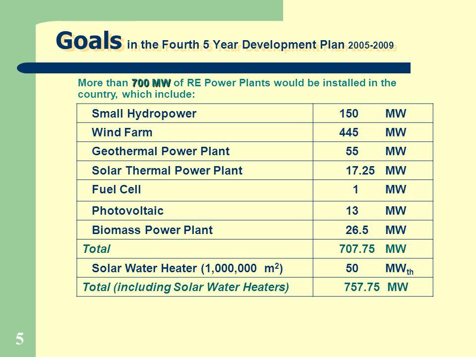 5 Goals in the Fourth 5 Year Development Plan 2005-2009 Small Hydropower150 MW Wind Farm445 MW Geothermal Power Plant 55 MW Solar Thermal Power Plant