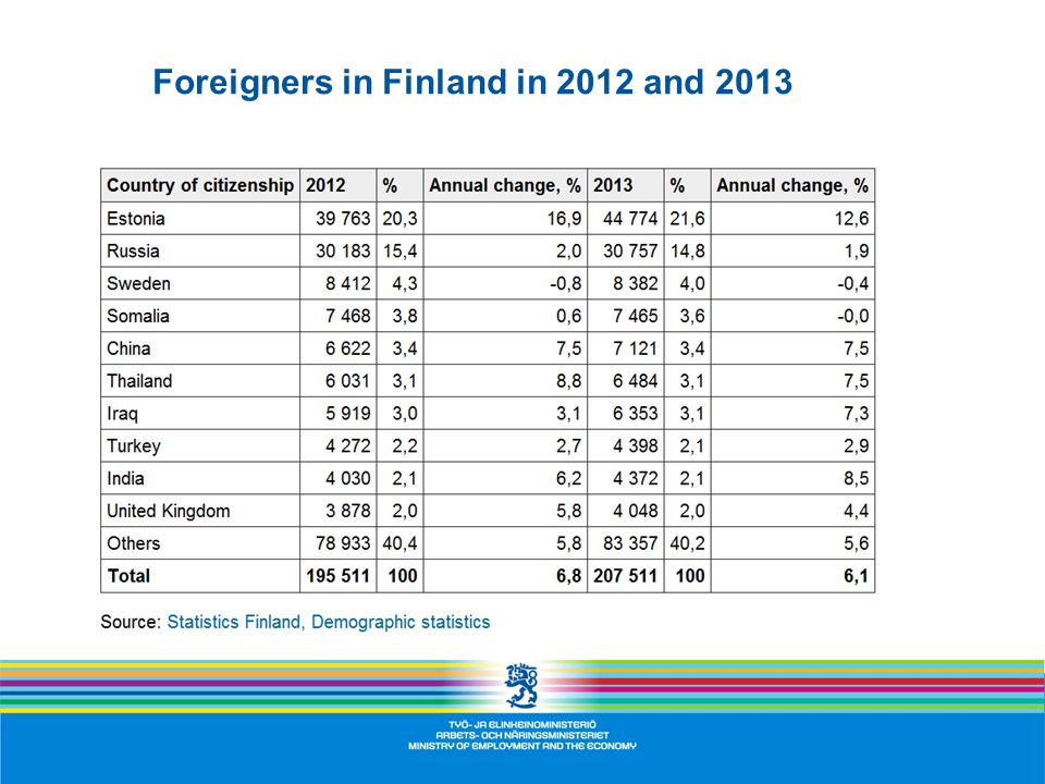 Foreigners in Finland in 2012 and 2013
