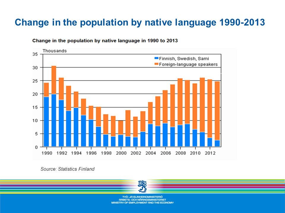 Change in the population by native language 1990-2013 Source: Statistics Finland