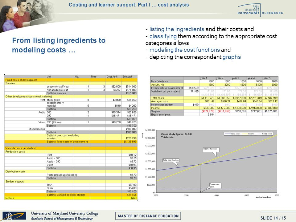 SLIDE / 15 13 V V DE Economies of scale: Average costs Costing and learner support: Part I … cost analysis