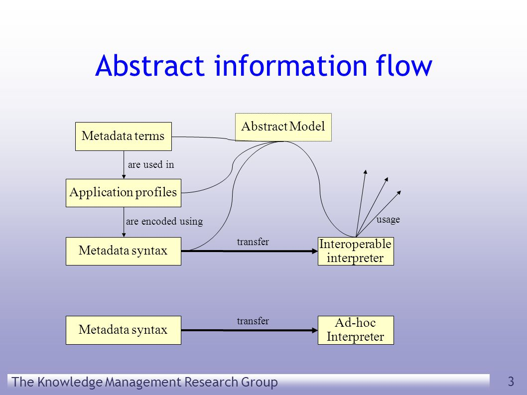 The Knowledge Management Research Group 3 Abstract information flow Metadata terms Application profiles Metadata syntax Interoperable interpreter are used in are encoded using transfer usage Abstract Model Metadata syntax Ad-hoc Interpreter transfer