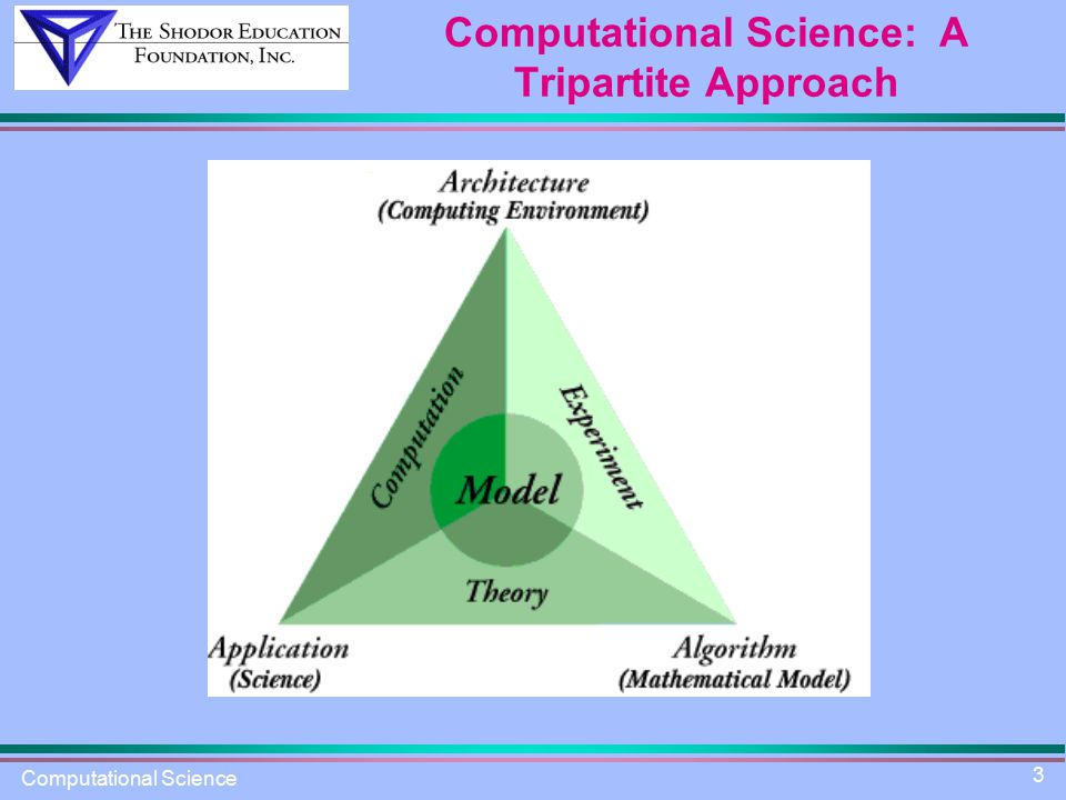 Computational Science 3 Computational Science: A Tripartite Approach
