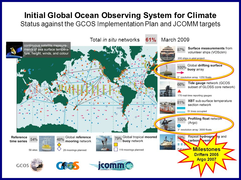 87% Total in situ networksMarch 200961% 66% 81% 59% 79% 48%54% Initial Global Ocean Observing System for Climate Status against the GCOS Implementation Plan and JCOMM targets 100% Milestones Drifters 2005 Argo 2007