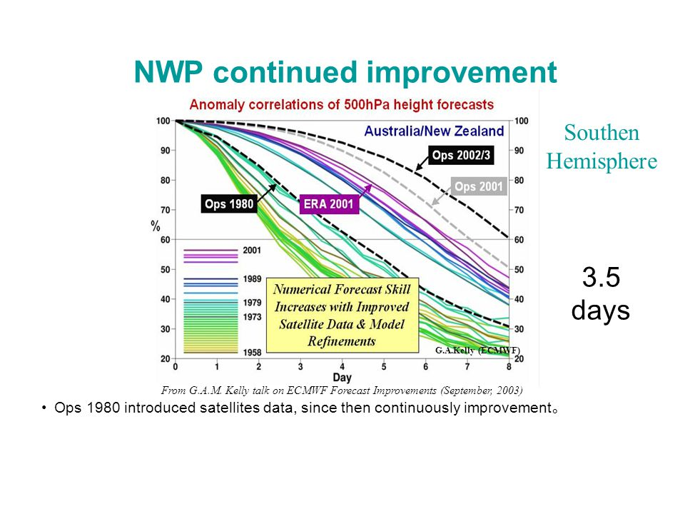 Ops 1980 introduced satellites data, since then continuously improvement 。 G.A.Kelly (ECMWF) NWP continued improvement From G.A.M.