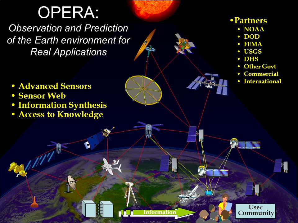 User Community OPERA: Observation and Prediction of the Earth environment for Real Applications Advanced Sensors Sensor Web Information Synthesis Access to Knowledge Information Partners NOAA DOD FEMA USGS DHS Other Govt Commercial International