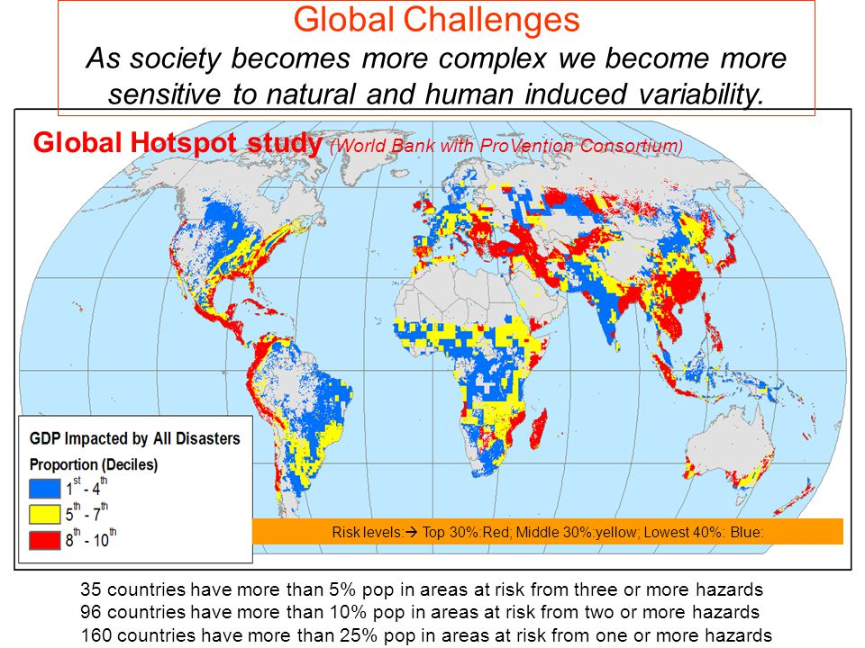 Risk levels:  Top 30%:Red; Middle 30%:yellow; Lowest 40%: Blue: Global Hotspot study (World Bank with ProVention Consortium ) 35 countries have more than 5% pop in areas at risk from three or more hazards 96 countries have more than 10% pop in areas at risk from two or more hazards 160 countries have more than 25% pop in areas at risk from one or more hazards Global Challenges As society becomes more complex we become more sensitive to natural and human induced variability.