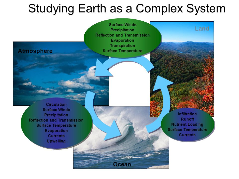 Studying Earth as a Complex System Circulation Surface Winds Precipitation Reflection and Transmission Surface Temperature Evaporation Currents Upwelling Circulation Surface Winds Precipitation Reflection and Transmission Surface Temperature Evaporation Currents Upwelling Infiltration Runoff Nutrient Loading Surface Temperature Currents Infiltration Runoff Nutrient Loading Surface Temperature Currents Surface Winds Precipitation Reflection and Transmission Evaporation Transpiration Surface Temperature Surface Winds Precipitation Reflection and Transmission Evaporation Transpiration Surface Temperature Land Ocean Atmosphere