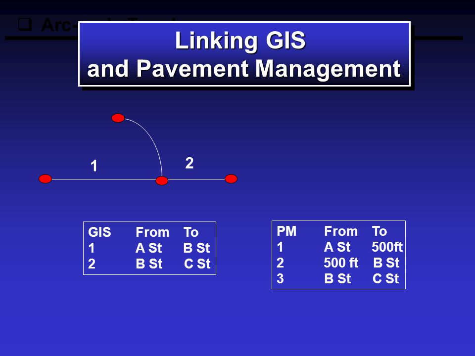  Arc-node Topology Linking GIS and Pavement Management Linking GIS and Pavement Management GIS From To 1A StB St 2B St C St 1 2 PM From To 1A StB St 2B St C St