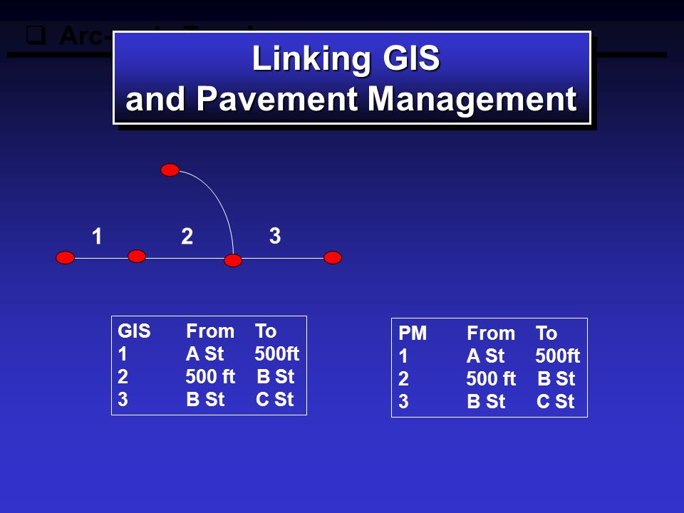  Arc-node Topology Linking GIS and Pavement Management Linking GIS and Pavement Management GIS From To 1A StB St 2B St C St PM From To 1A St500ft 2 500 ft B St 3B St C St 1 2