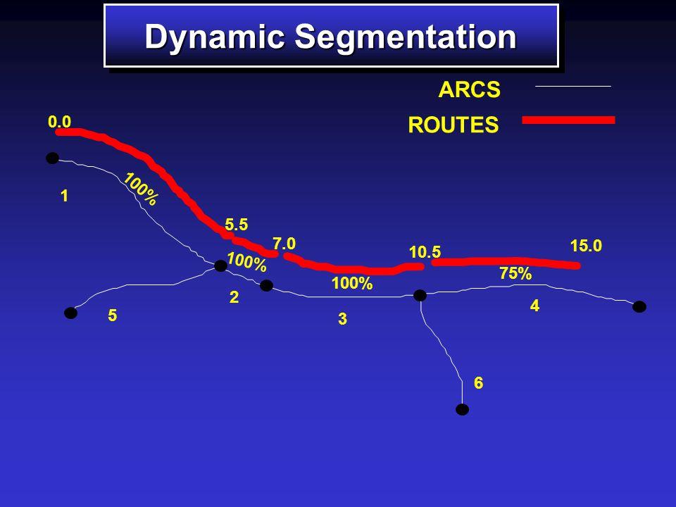 5 2 3 4 6 1 ARCS A Solution is Dynamic Segmentation A Solution is Dynamic Segmentation
