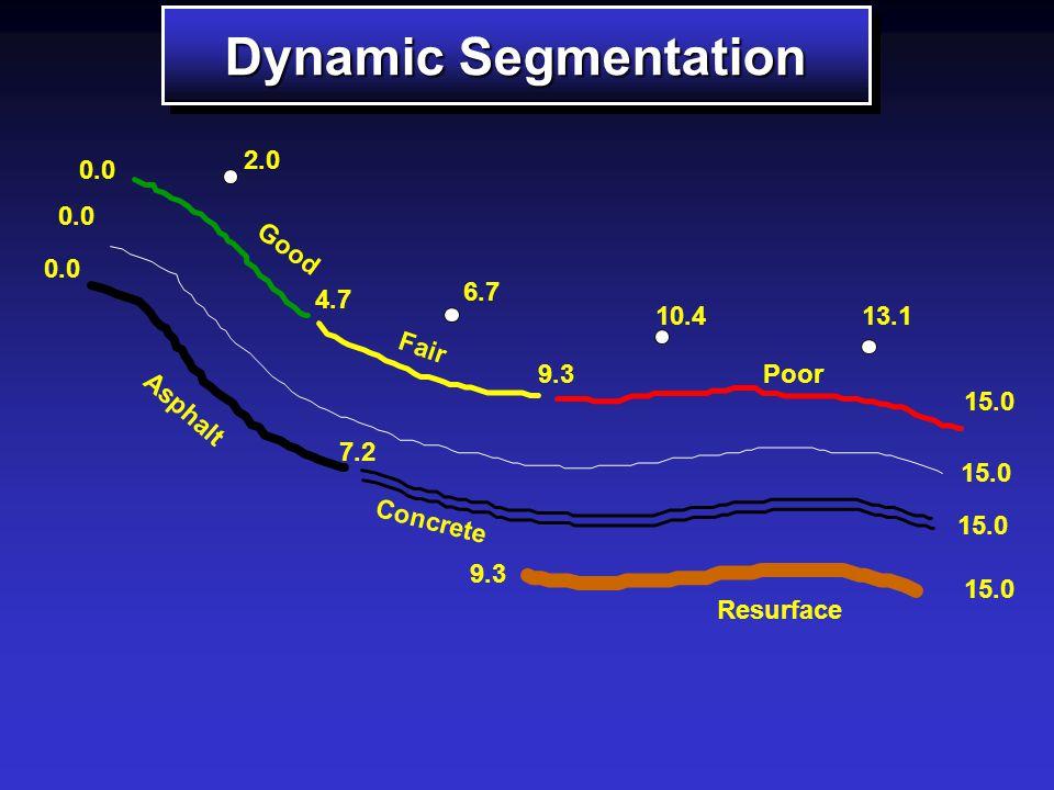 1 5 2 3 4 6 0.0 5.5 7.0 10.5 15.0 100% 75% ROUTES ARCS Dynamic Segmentation