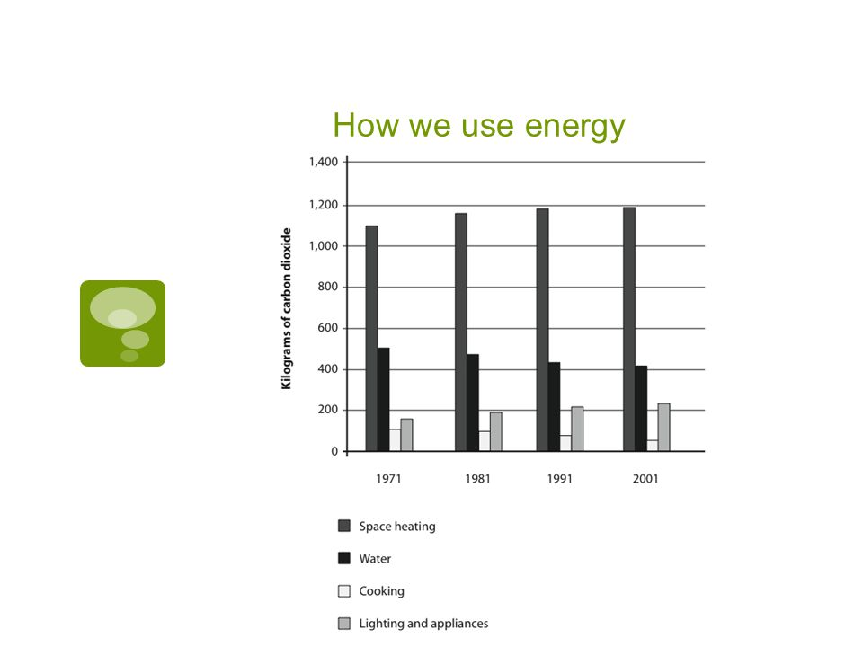 How we use energy  INSET FIGURE 2.1 from book
