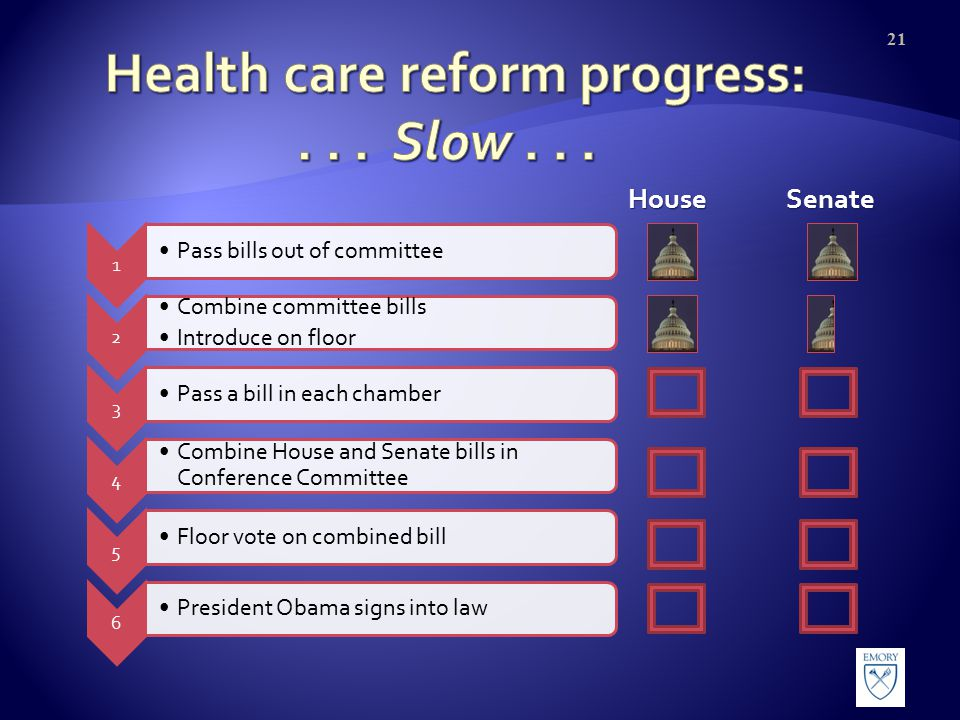 HouseSenate 1 Pass bills out of committee 2 Combine committee bills Introduce on floor 3 Pass a bill in each chamber 4 Combine House and Senate bills