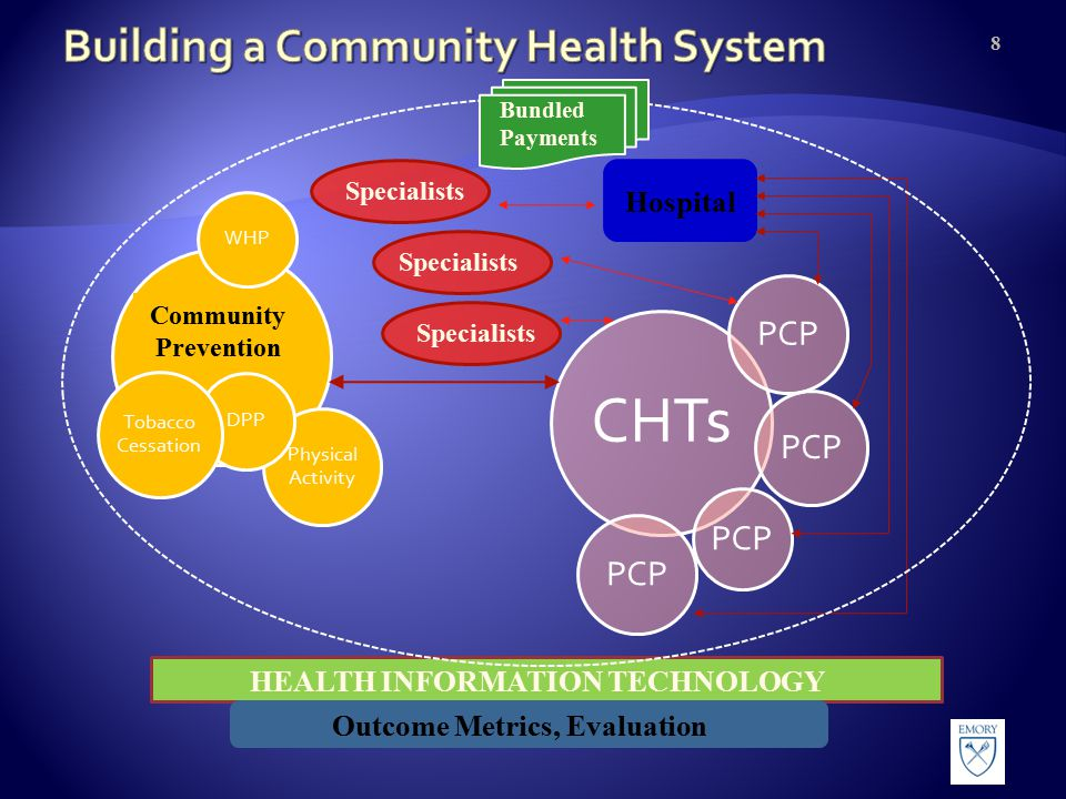 CHTs PCP 8 Physical Activity DPP Tobacco Cessation WHP Community Prevention Hospital HEALTH INFORMATION TECHNOLOGY Outcome Metrics, Evaluation Bundled Payments Specialists