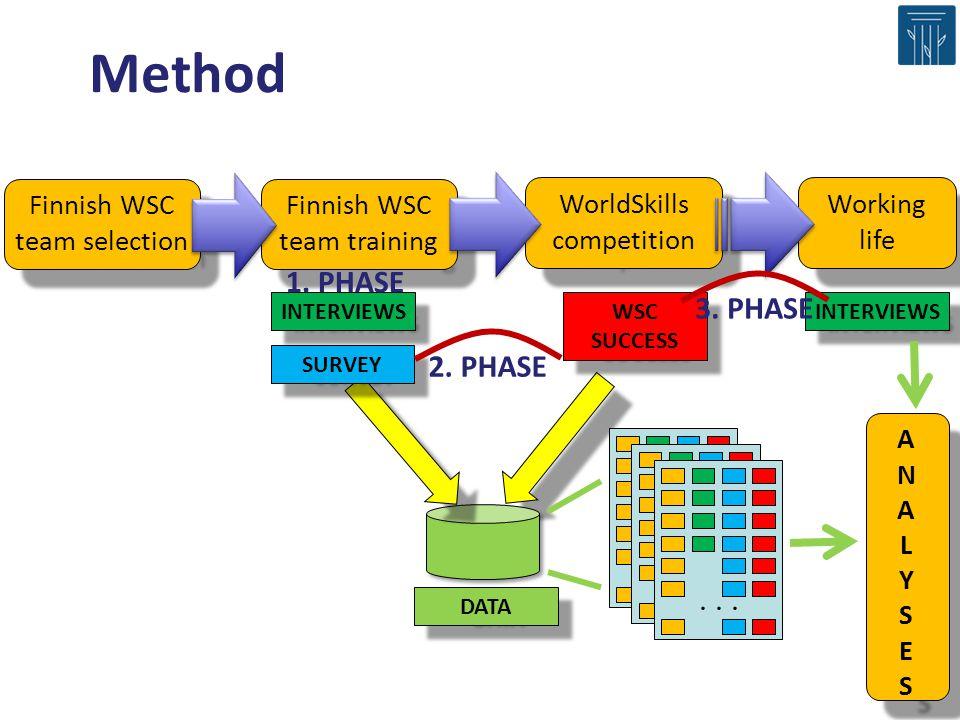 Finnish WSC team selection Finnish WSC team training WorldSkills competition DATA INTERVIEWS WSC SUCCESS SURVEY...