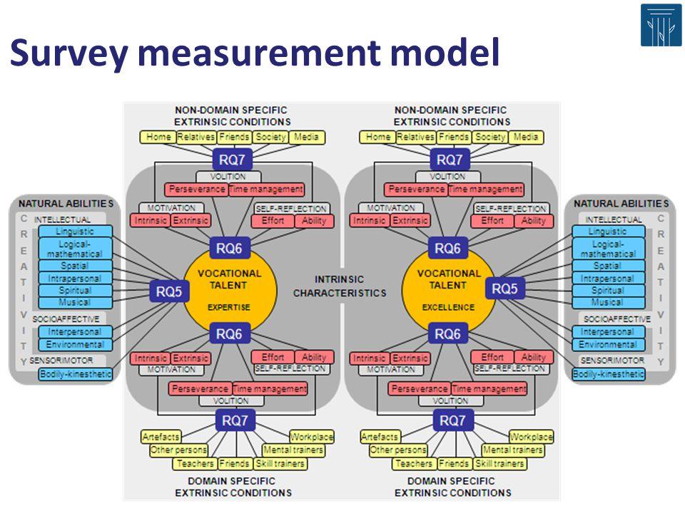 Survey measurement model