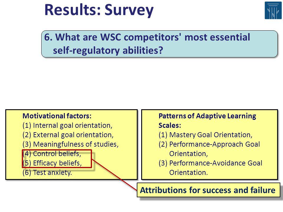 Motivational factors: (1) Internal goal orientation, (2) External goal orientation, (3) Meaningfulness of studies, (4) Control beliefs, (5) Efficacy beliefs, (6) Test anxiety.