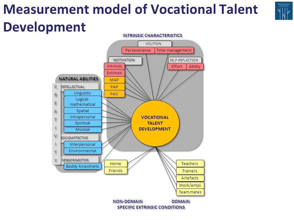 Measurement model of Vocational Talent Development NON-DOMAIN DOMAIN SPECIFIC EXTRINSIC CONDITIONS NON-DOMAIN DOMAIN SPECIFIC EXTRINSIC CONDITIONS INTRINSIC CHARACTERISTICS MOTIVATION Intrinsic Extrinsic MAP PAP PAV VOCATIONAL TALENT DEVELOPMENT VOCATIONAL TALENT DEVELOPMENT Home Friends Teachers Work/empl.