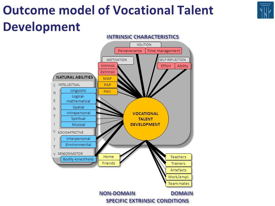 Outcome model of Vocational Talent Development SENSORIMOTOR