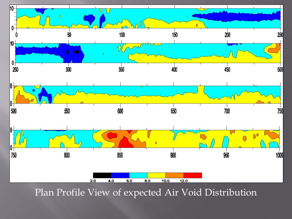 Plan Profile View of expected Air Void Distribution