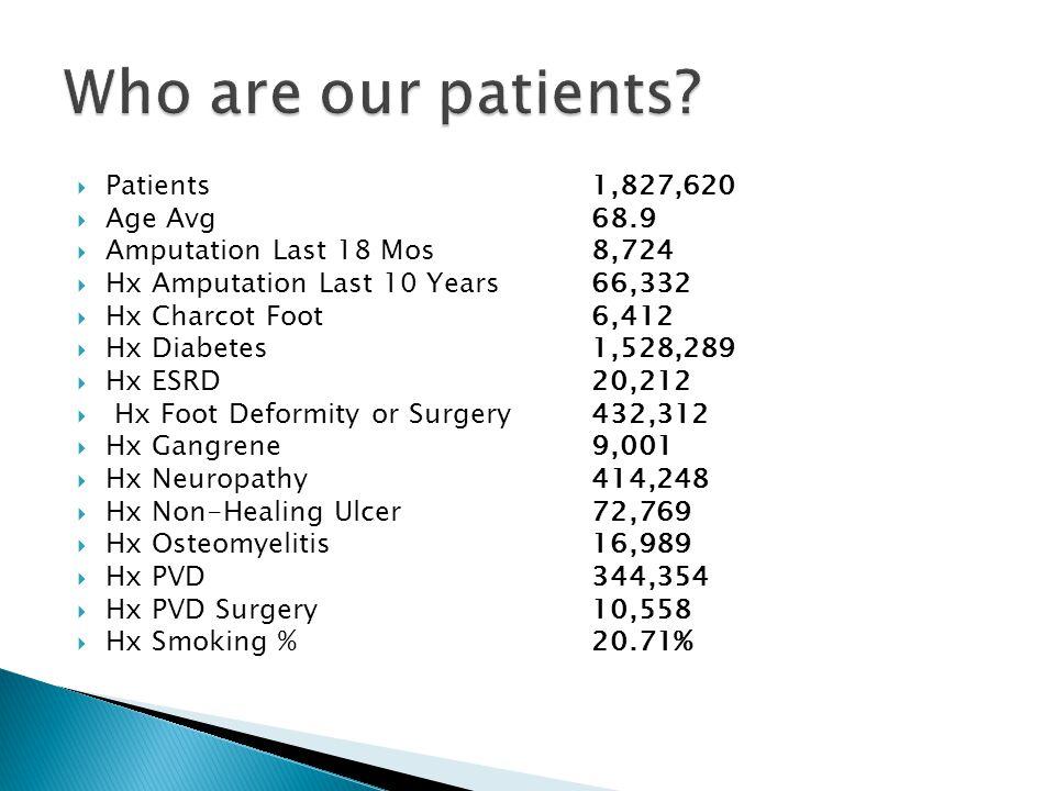 Patients 1,827,620  Age Avg 68.9  Amputation Last 18 Mos 8,724  Hx Amputation Last 10 Years 66,332  Hx Charcot Foot 6,412  Hx Diabetes 1,528,289  Hx ESRD 20,212  Hx Foot Deformity or Surgery432,312  Hx Gangrene 9,001  Hx Neuropathy 414,248  Hx Non-Healing Ulcer 72,769  Hx Osteomyelitis 16,989  Hx PVD 344,354  Hx PVD Surgery 10,558  Hx Smoking % 20.71%