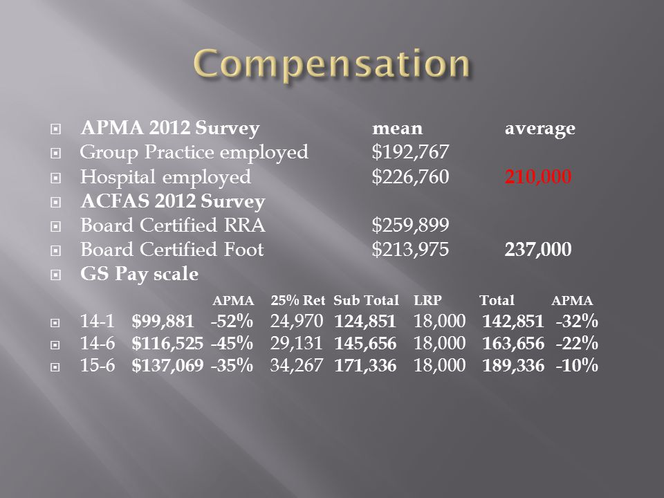  APMA 2012 Surveymeanaverage  Group Practice employed$192,767  Hospital employed$226,760 210,000  ACFAS 2012 Survey  Board Certified RRA$259,899  Board Certified Foot$213,975 237,000  GS Pay scale APMA 25% Ret Sub Total LRP Total APMA  14-1 $99,881 -52% 24,970 124,851 18,000 142,851 -32%  14-6 $116,525 -45% 29,131 145,656 18,000 163,656 -22%  15-6 $137,069 -35% 34,267 171,336 18,000 189,336 -10%