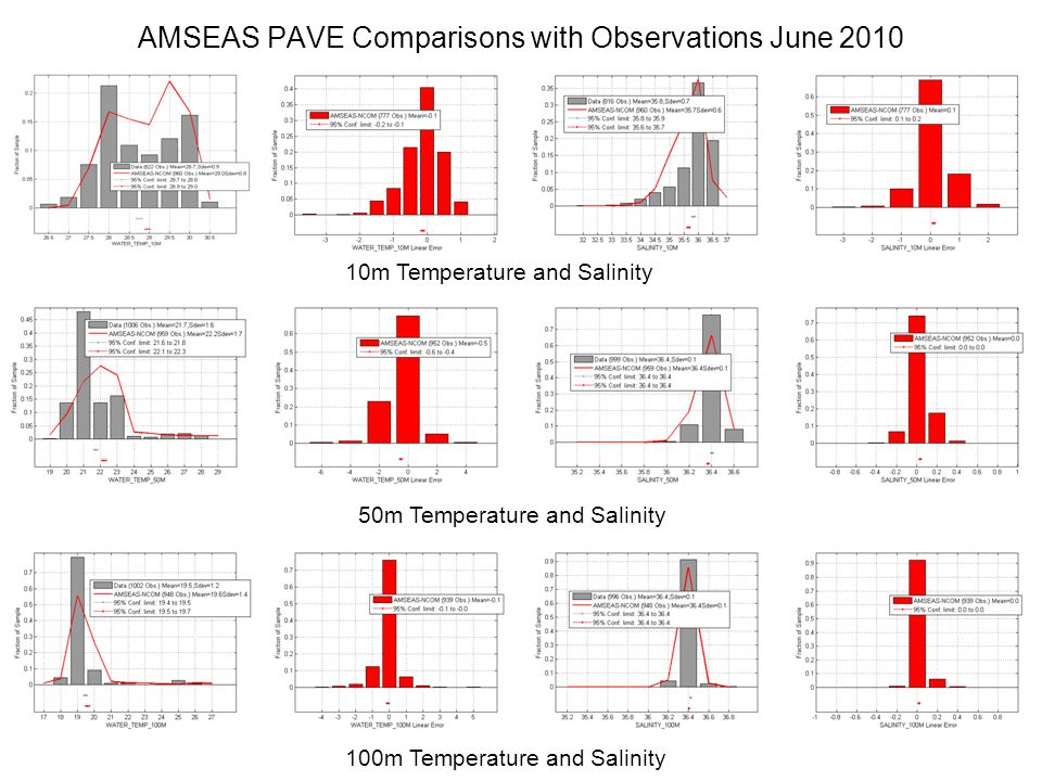 AMSEAS PAVE Comparisons with Observations June 2010 10m Temperature and Salinity 50m Temperature and Salinity 100m Temperature and Salinity