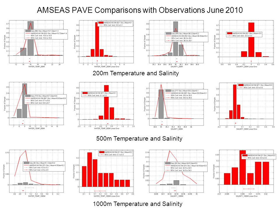 AMSEAS PAVE Comparisons with Observations June 2010 200m Temperature and Salinity 500m Temperature and Salinity 1000m Temperature and Salinity