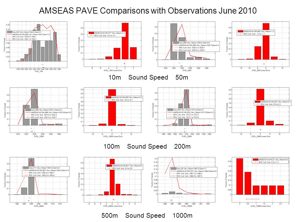 100m Sound Speed 200m AMSEAS PAVE Comparisons with Observations June 2010 10m Sound Speed 50m 500m Sound Speed 1000m