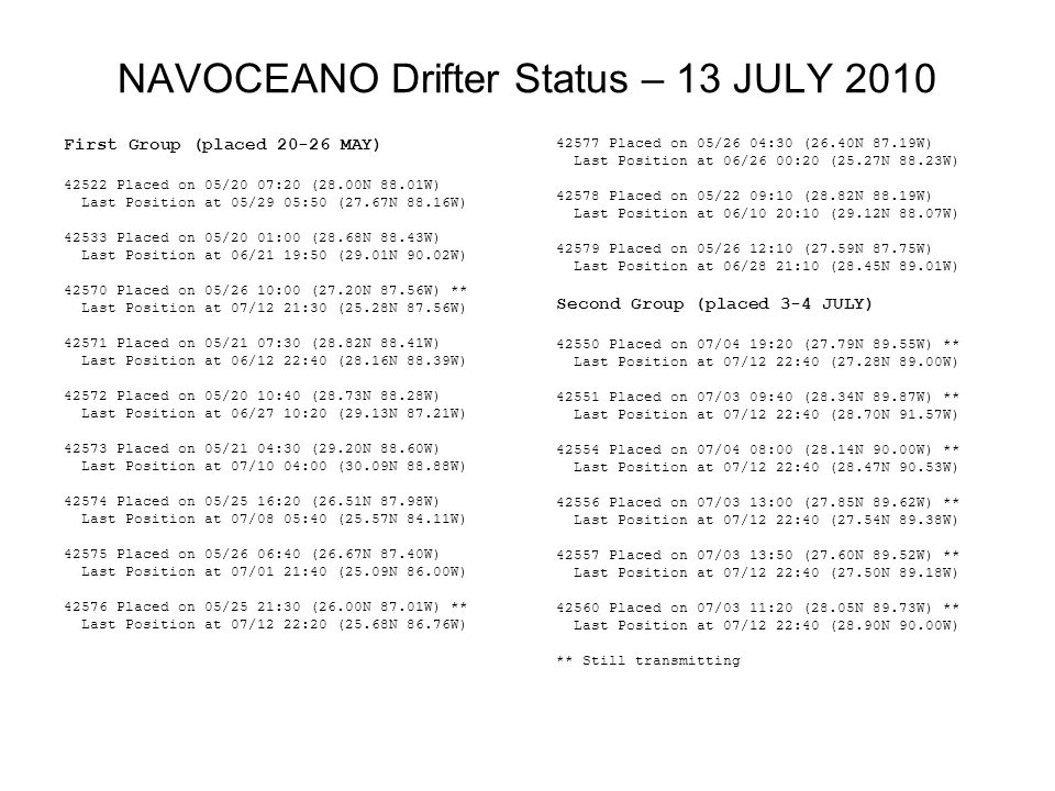 NAVOCEANO Drifter Status – 13 JULY 2010 First Group (placed 20-26 MAY) 42522 Placed on 05/20 07:20 (28.00N 88.01W) Last Position at 05/29 05:50 (27.67N 88.16W) 42533 Placed on 05/20 01:00 (28.68N 88.43W) Last Position at 06/21 19:50 (29.01N 90.02W) 42570 Placed on 05/26 10:00 (27.20N 87.56W) ** Last Position at 07/12 21:30 (25.28N 87.56W) 42571 Placed on 05/21 07:30 (28.82N 88.41W) Last Position at 06/12 22:40 (28.16N 88.39W) 42572 Placed on 05/20 10:40 (28.73N 88.28W) Last Position at 06/27 10:20 (29.13N 87.21W) 42573 Placed on 05/21 04:30 (29.20N 88.60W) Last Position at 07/10 04:00 (30.09N 88.88W) 42574 Placed on 05/25 16:20 (26.51N 87.98W) Last Position at 07/08 05:40 (25.57N 84.11W) 42575 Placed on 05/26 06:40 (26.67N 87.40W) Last Position at 07/01 21:40 (25.09N 86.00W) 42576 Placed on 05/25 21:30 (26.00N 87.01W) ** Last Position at 07/12 22:20 (25.68N 86.76W) 42577 Placed on 05/26 04:30 (26.40N 87.19W) Last Position at 06/26 00:20 (25.27N 88.23W) 42578 Placed on 05/22 09:10 (28.82N 88.19W) Last Position at 06/10 20:10 (29.12N 88.07W) 42579 Placed on 05/26 12:10 (27.59N 87.75W) Last Position at 06/28 21:10 (28.45N 89.01W) Second Group (placed 3-4 JULY) 42550 Placed on 07/04 19:20 (27.79N 89.55W) ** Last Position at 07/12 22:40 (27.28N 89.00W) 42551 Placed on 07/03 09:40 (28.34N 89.87W) ** Last Position at 07/12 22:40 (28.70N 91.57W) 42554 Placed on 07/04 08:00 (28.14N 90.00W) ** Last Position at 07/12 22:40 (28.47N 90.53W) 42556 Placed on 07/03 13:00 (27.85N 89.62W) ** Last Position at 07/12 22:40 (27.54N 89.38W) 42557 Placed on 07/03 13:50 (27.60N 89.52W) ** Last Position at 07/12 22:40 (27.50N 89.18W) 42560 Placed on 07/03 11:20 (28.05N 89.73W) ** Last Position at 07/12 22:40 (28.90N 90.00W) ** Still transmitting