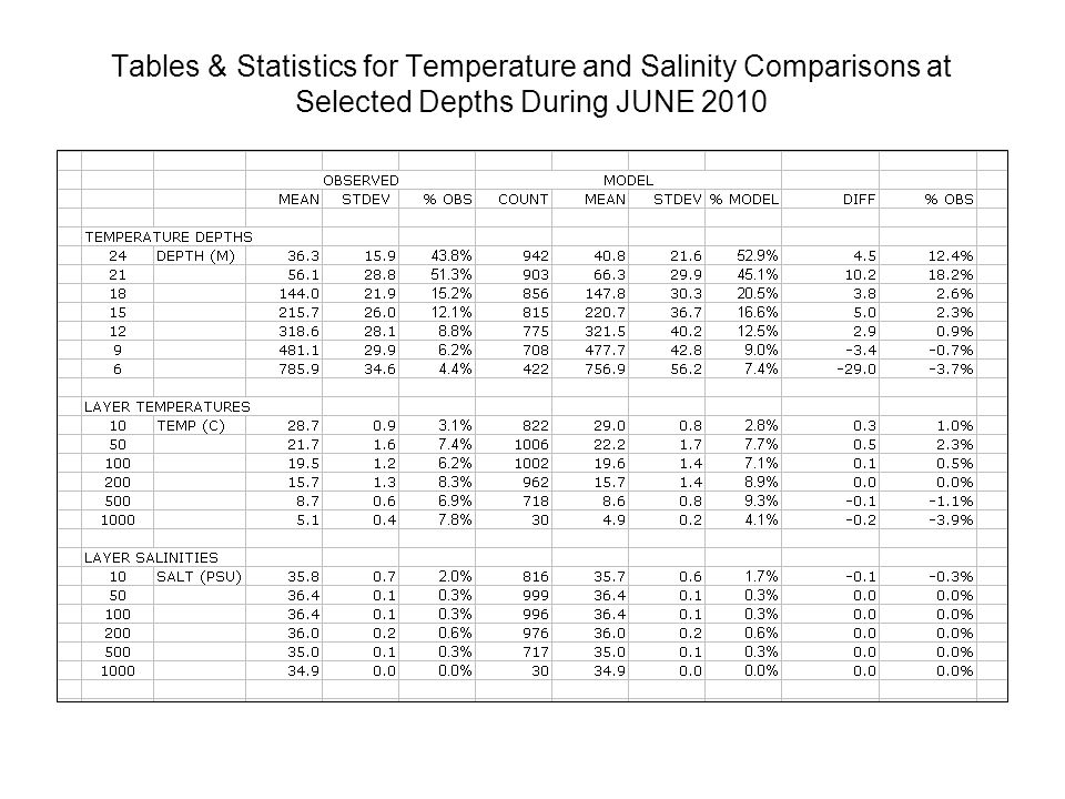 Tables & Statistics for Temperature and Salinity Comparisons at Selected Depths During JUNE 2010