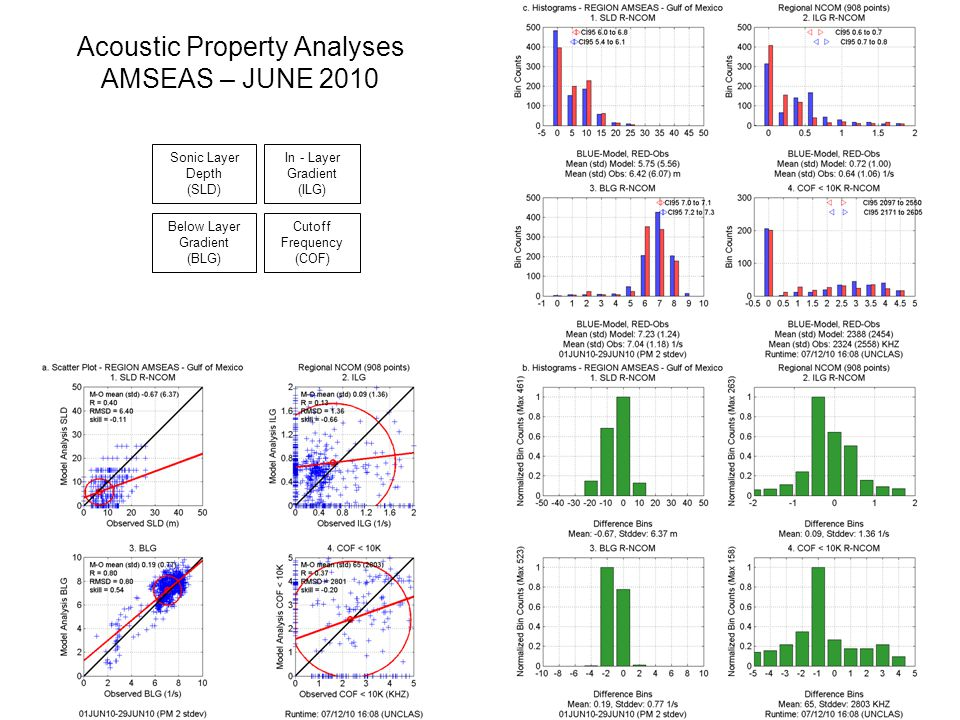 AMSEAS-GOM-NCOM – Forecast day 1 (taus 00-24) – JUNE 2010 Temperature, Salinity, & Sound Speed Profiles, Distribution of Sonic Layer Depths