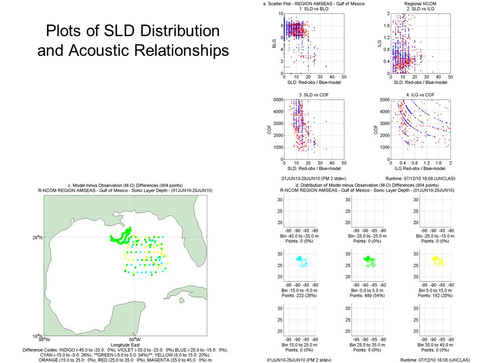 Locations and ranges of analyzed data set Model, domain, and sub-domain name Forecast period: first 24 hours (taus 00-24), second (24-48), or third (48-72) Total number of observation-model comparisons Period of analysis (yyyymmdd) Scatter Plots Properties o Sonic Layer Depth (m) - SLD (BLUE) o Temperature (°C) at given depth (GREEN) o Salinity (psu) at given depth (BLUE) The outliers removed in terms of difference standard deviations are indicated Observations (horizontal) are plotted versus modeled (vertical).