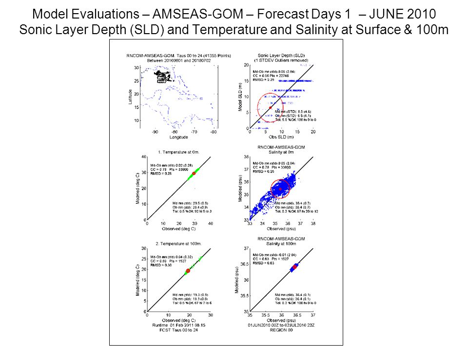 Model Evaluations – AMSEAS-GOM – Forecast Days 1 – JUNE 2010 Sonic Layer Depth (SLD) and Temperature and Salinity at Surface & 100m