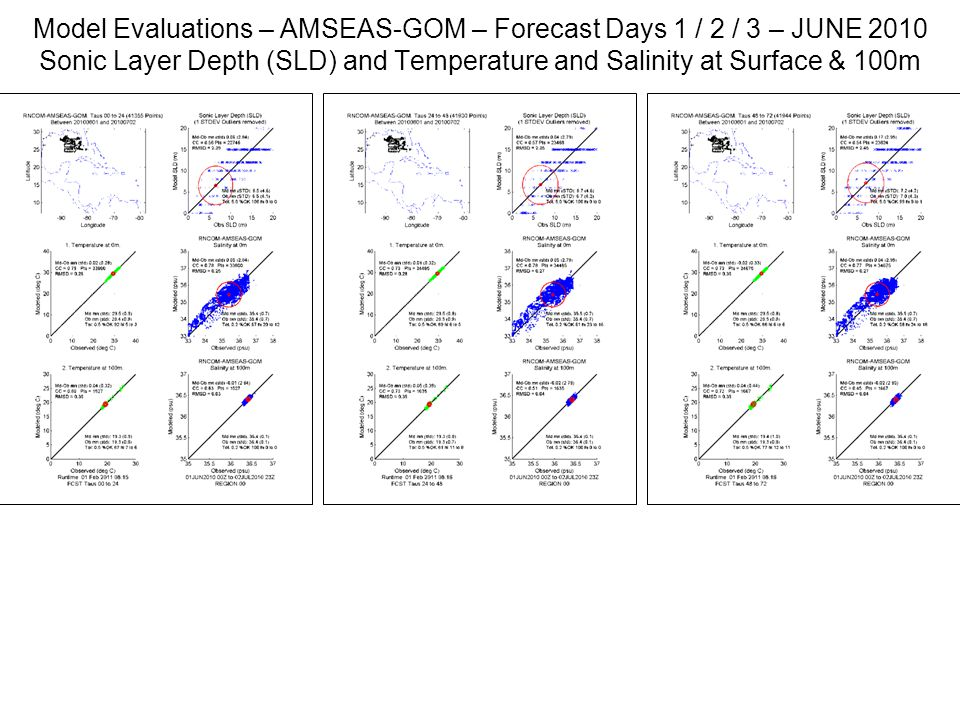 Model Evaluations – AMSEAS-GOM – Forecast Days 1 / 2 / 3 – JUNE 2010 Sonic Layer Depth (SLD) and Temperature and Salinity at Surface & 100m
